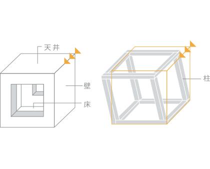 面構造と耐震性